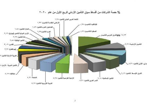 أداء قطاع التامين في الأردن للربع الأول من عام 2020