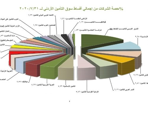 أداء قطاع التامين في الأردن كما في 31/07/2020
